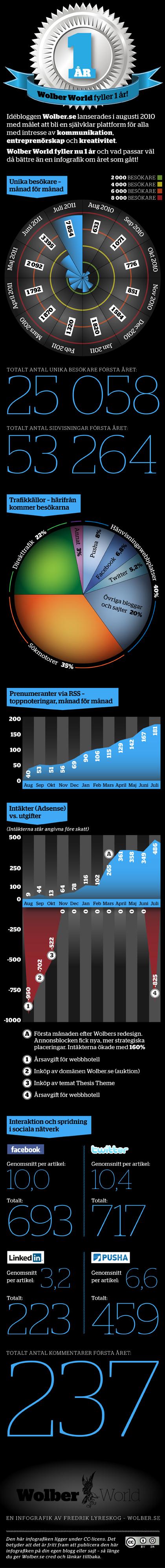 Infografik, pengar, adsense, blogg, trafik, sociala medier